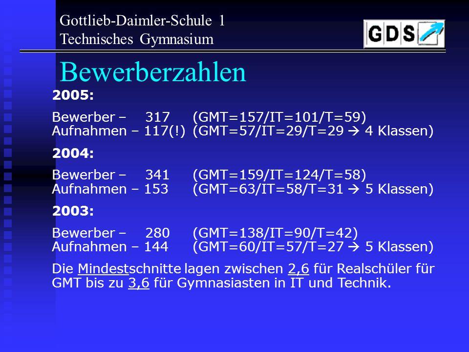 Bewerberzahlen Gottlieb-Daimler-Schule 1 Technisches Gymnasium 2005:
