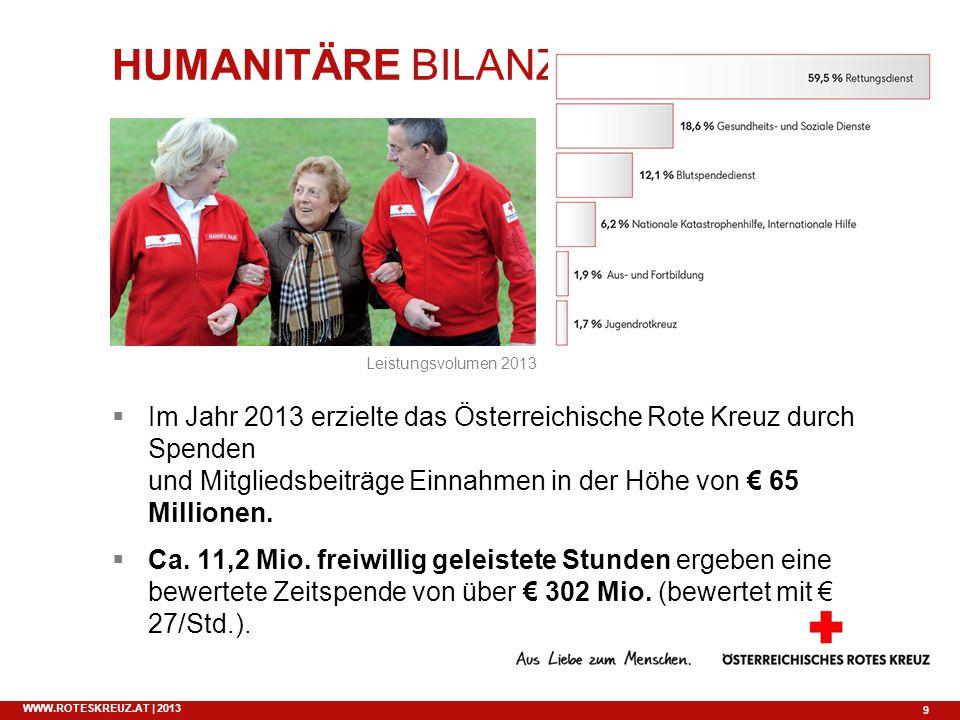 HUMANITÄRE BILANZ Leistungsvolumen 2013.