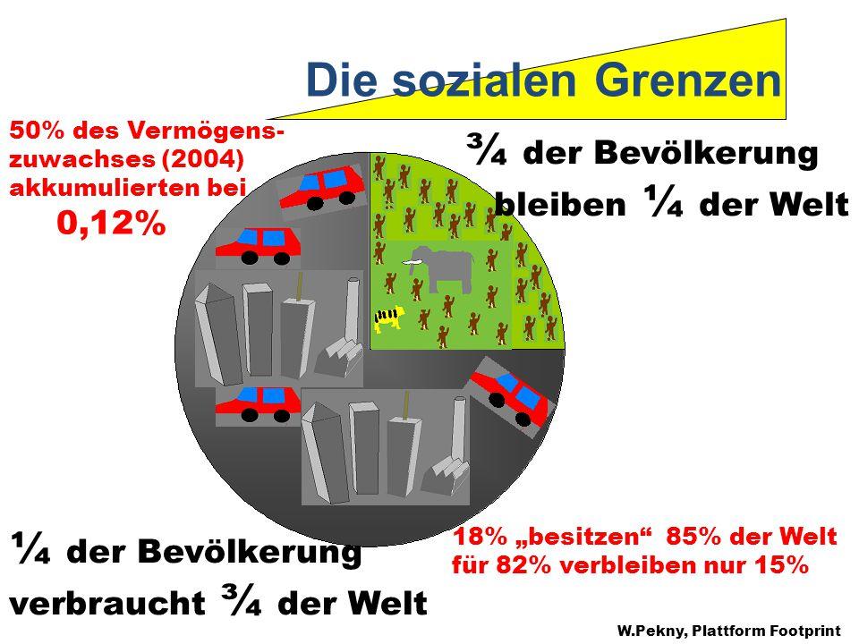 Die sozialen Grenzen ¾ der Bevölkerung bleiben ¼ der Welt