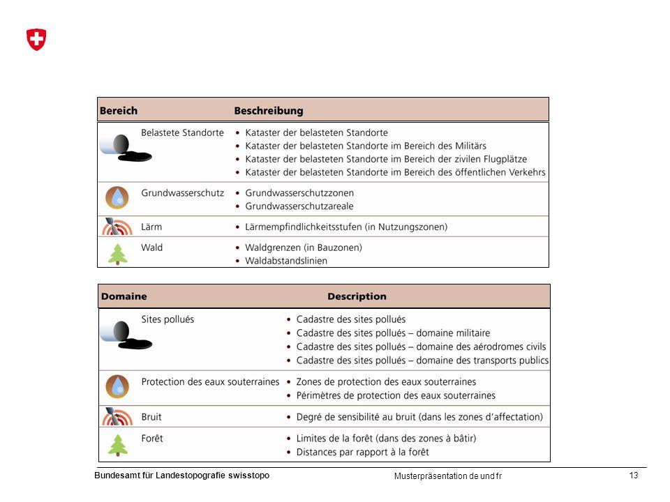 Musterpräsentation de und fr