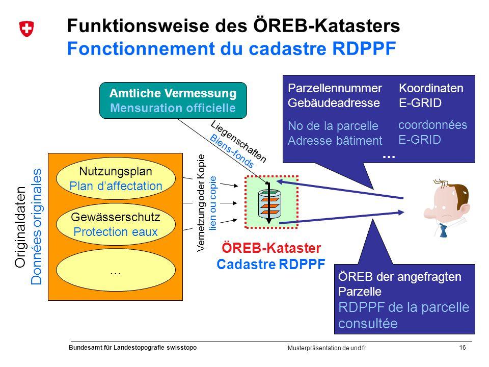 Funktionsweise des ÖREB-Katasters Fonctionnement du cadastre RDPPF