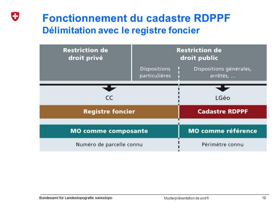 Fonctionnement du cadastre RDPPF Délimitation avec le registre foncier