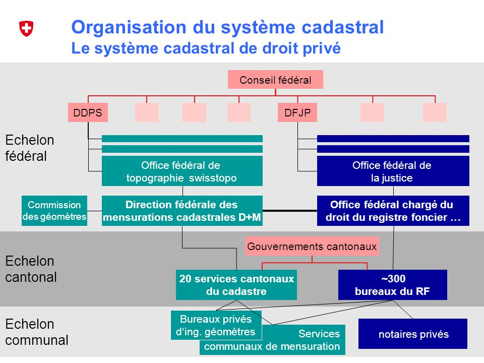 Organisation du système cadastral Le système cadastral de droit privé