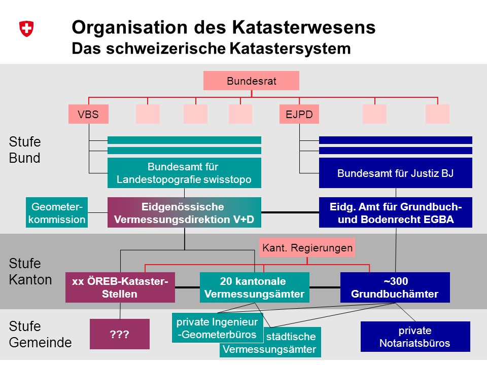 Organisation des Katasterwesens Das schweizerische Katastersystem