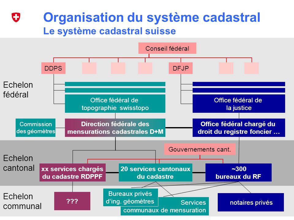 Organisation du système cadastral Le système cadastral suisse