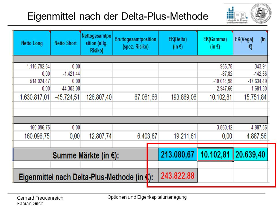 Eigenmittel nach der Delta-Plus-Methode