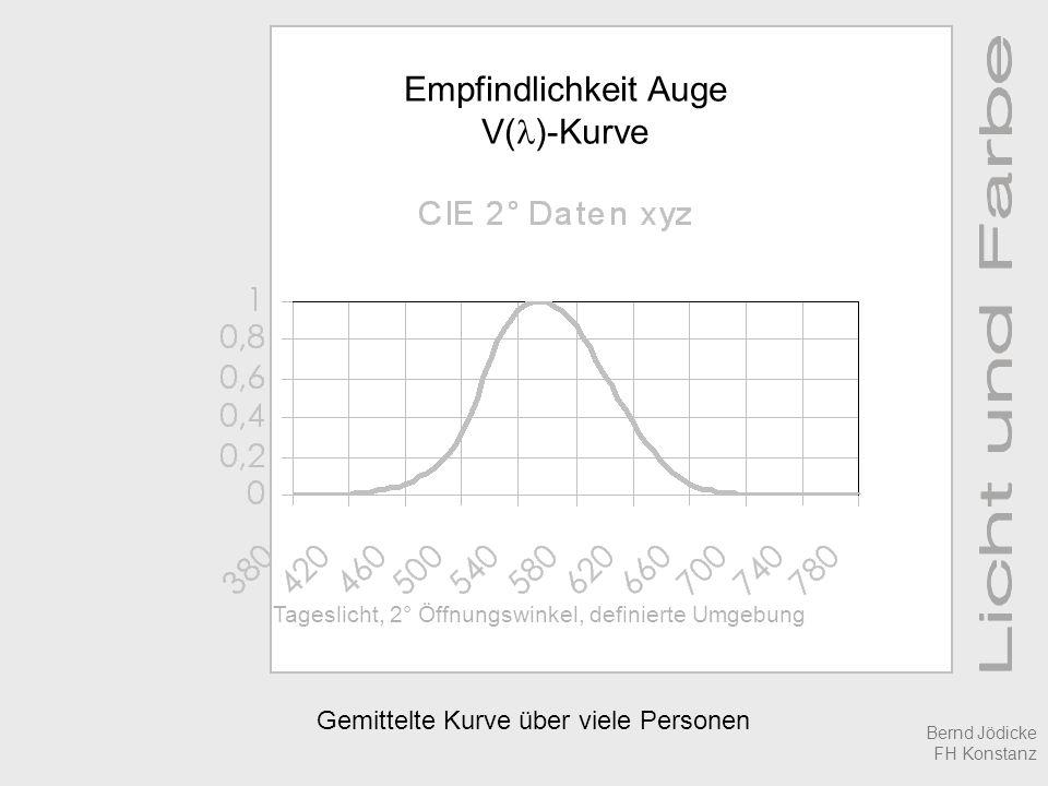 Empfindlichkeit Auge V(l)-Kurve Gemittelte Kurve über viele Personen