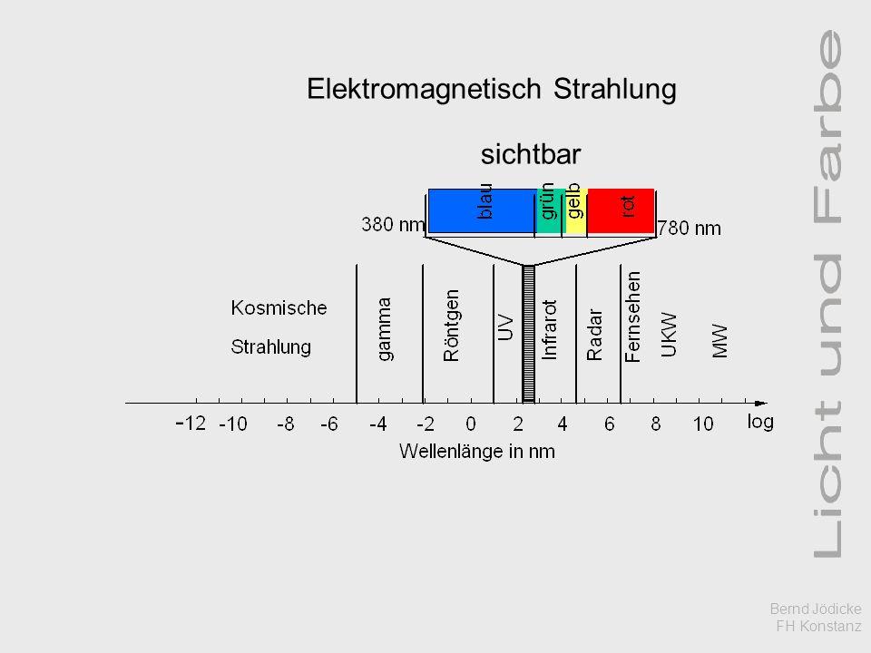 Elektromagnetisch Strahlung