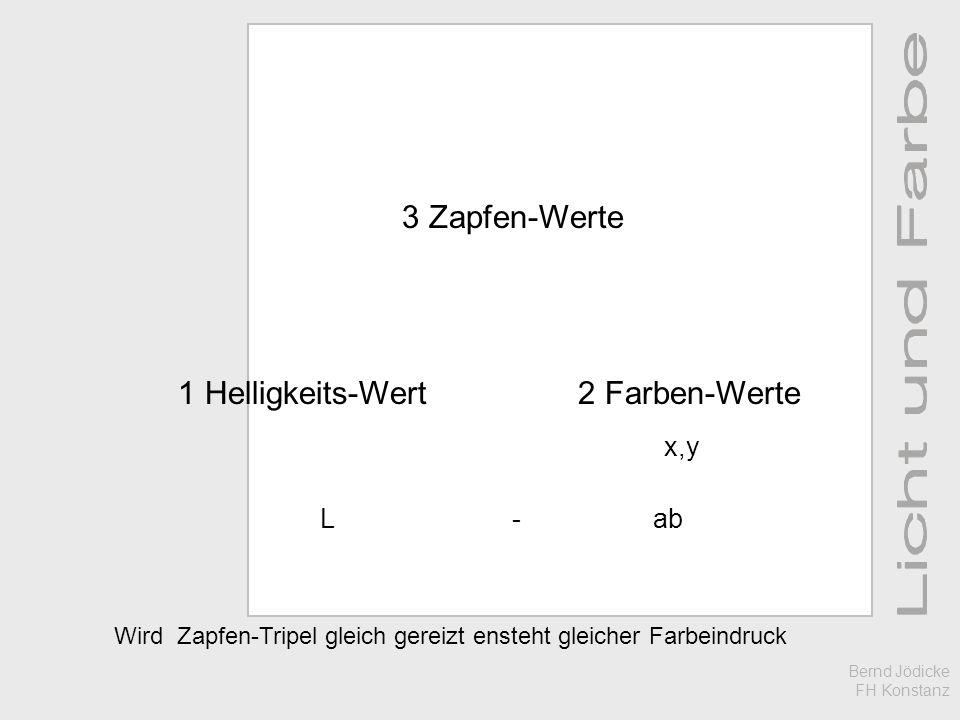3 Zapfen-Werte 1 Helligkeits-Wert 2 Farben-Werte x,y L - ab