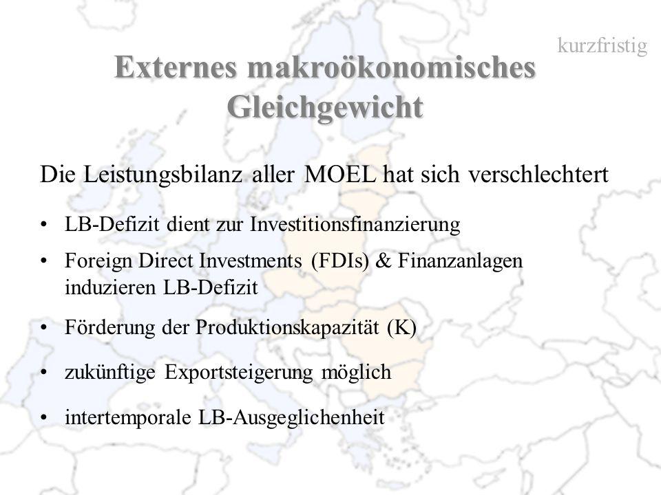 Externes makroökonomisches Gleichgewicht