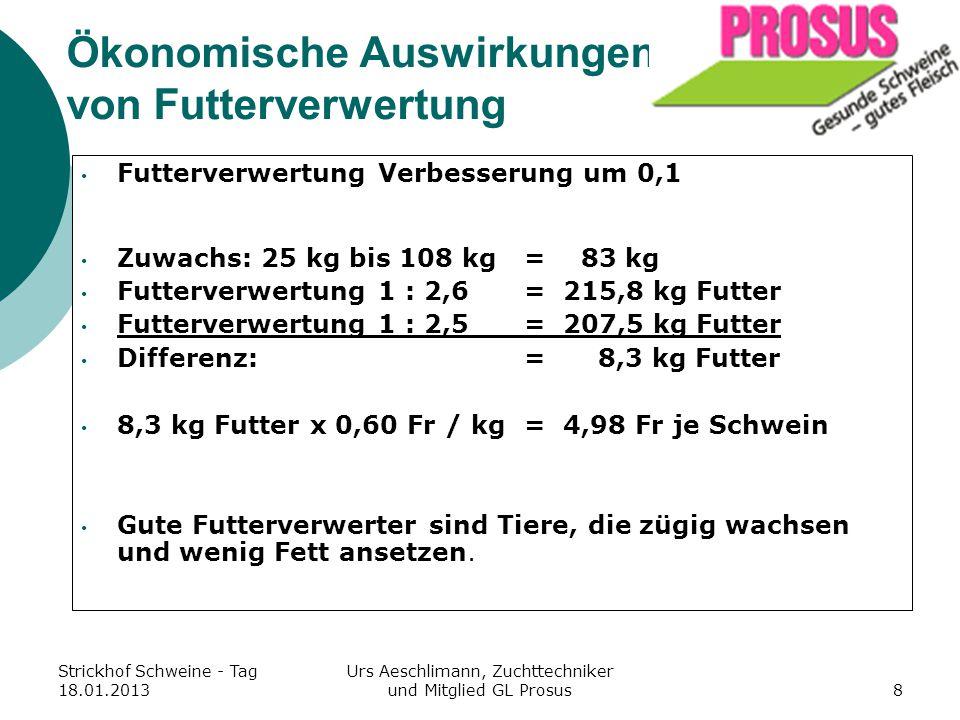 Ökonomische Auswirkungen von Futterverwertung
