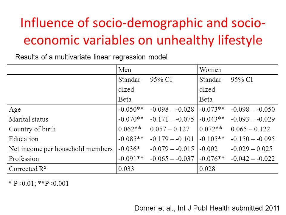 Influence of socio-demographic and socio-economic variables on unhealthy lifestyle