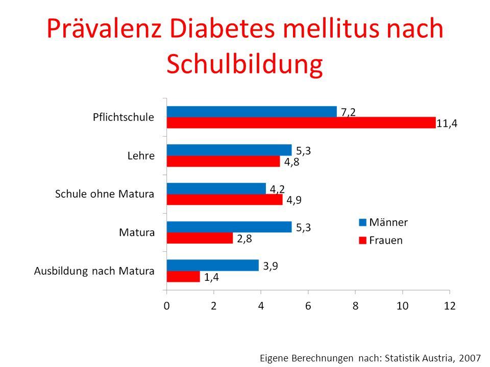Prävalenz Diabetes mellitus nach Schulbildung