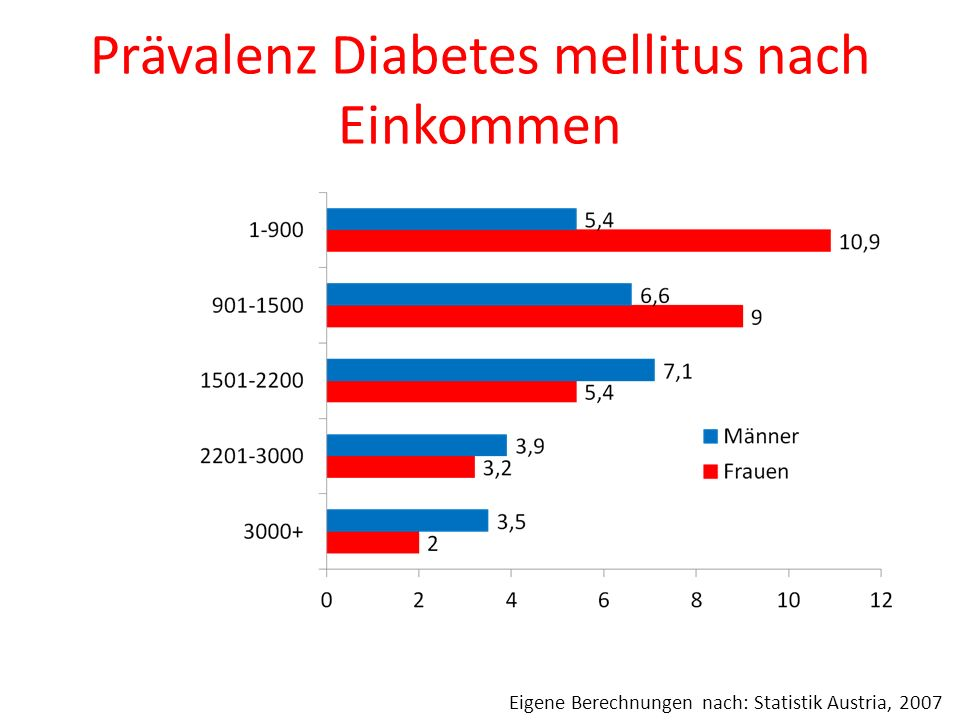 Prävalenz Diabetes mellitus nach Einkommen