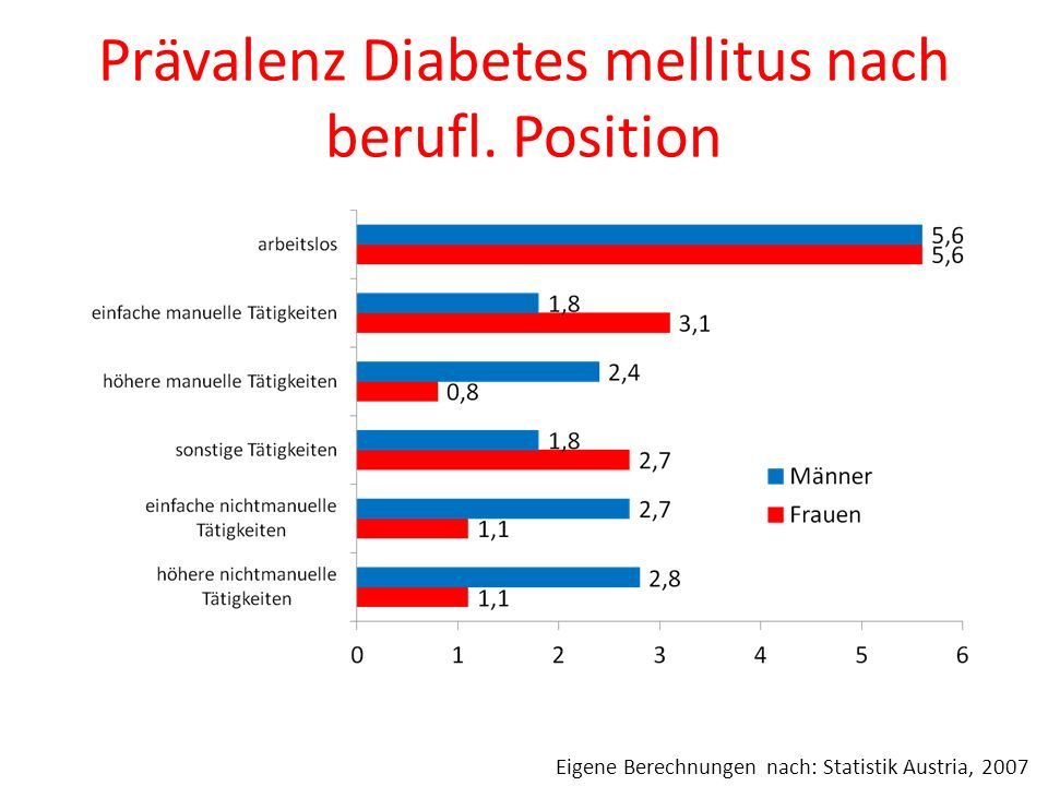 Prävalenz Diabetes mellitus nach berufl. Position