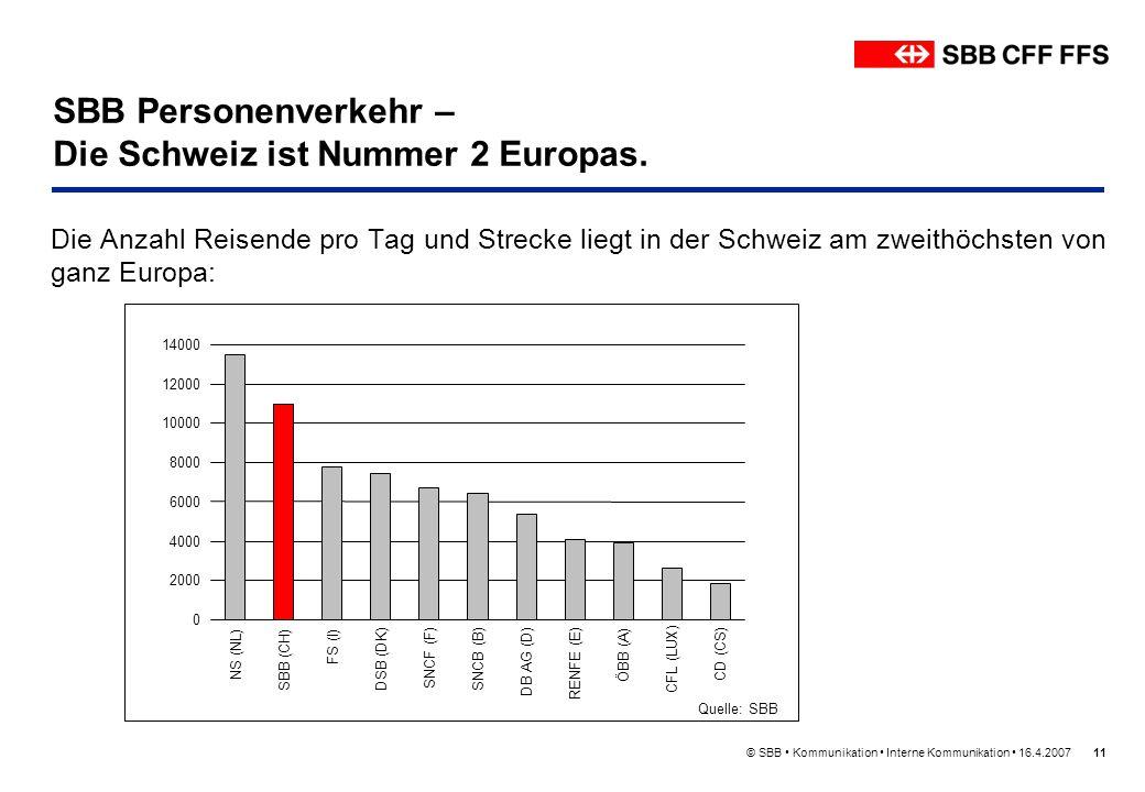 SBB Personenverkehr – Die Schweiz ist Nummer 2 Europas.