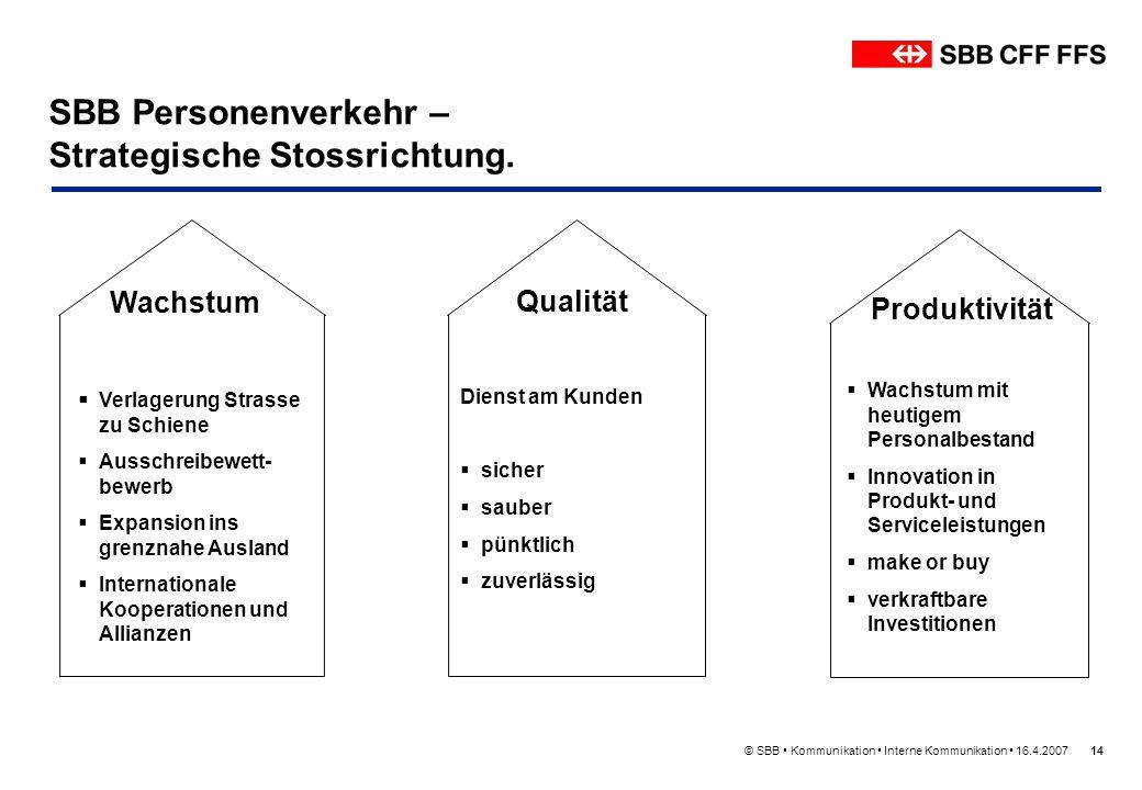 SBB Personenverkehr – Strategische Stossrichtung.