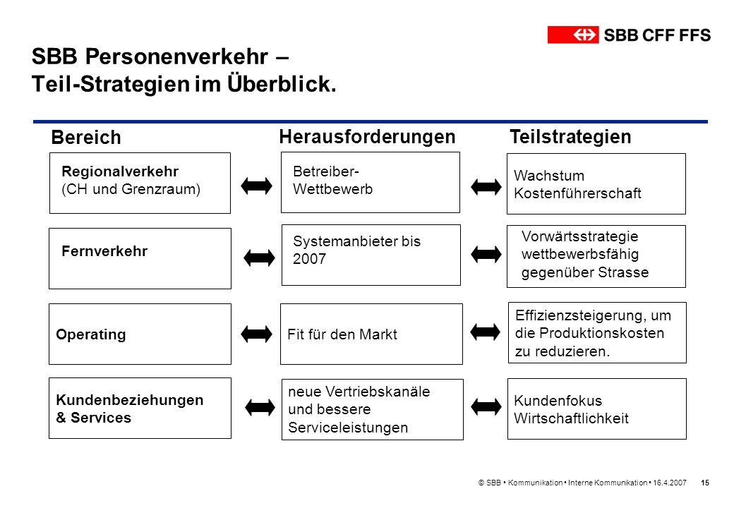 SBB Personenverkehr – Teil-Strategien im Überblick.