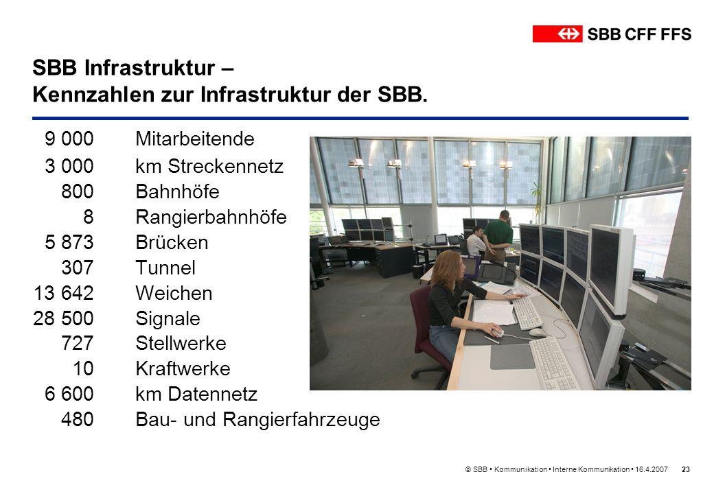 SBB Infrastruktur – Kennzahlen zur Infrastruktur der SBB.