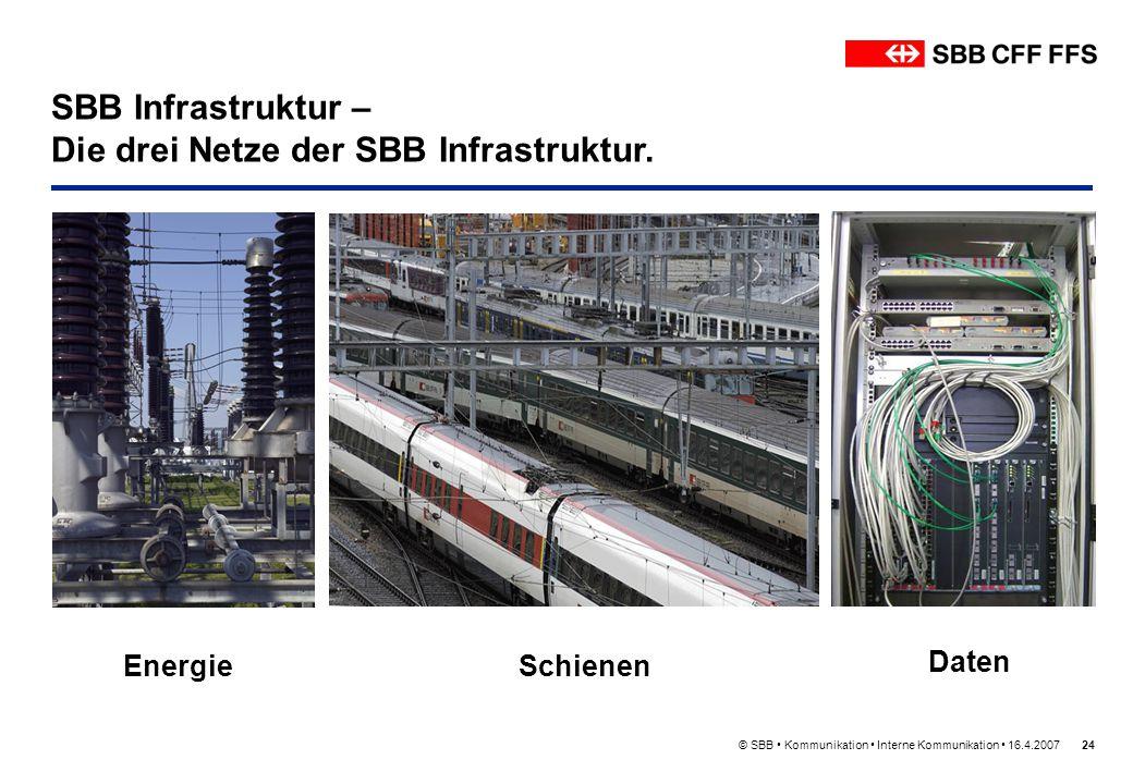 Die drei Netze der SBB Infrastruktur.