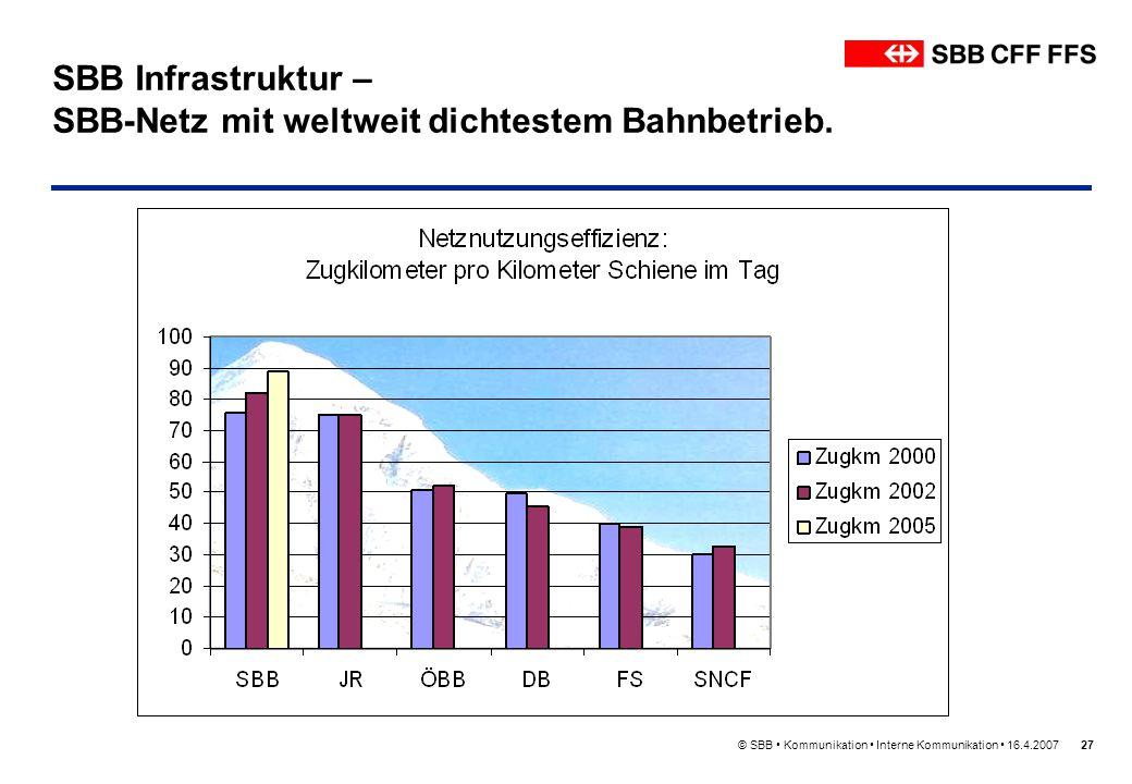 SBB Infrastruktur – SBB-Netz mit weltweit dichtestem Bahnbetrieb.