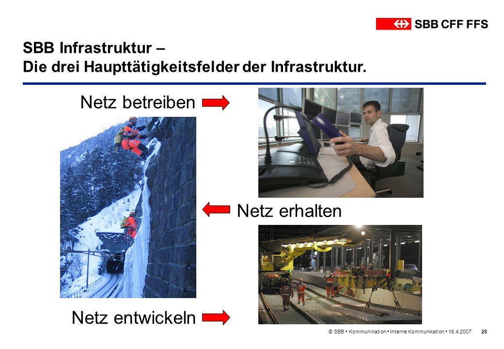 Netz betreiben Netz entwickeln SBB Infrastruktur –