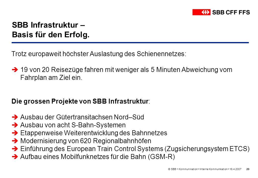 SBB Infrastruktur – Basis für den Erfolg.