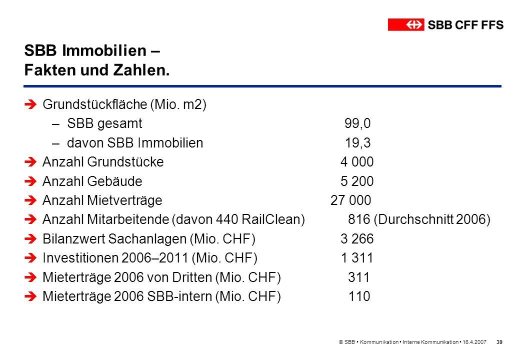SBB Immobilien – Fakten und Zahlen.