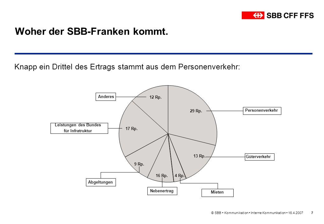 Woher der SBB-Franken kommt.
