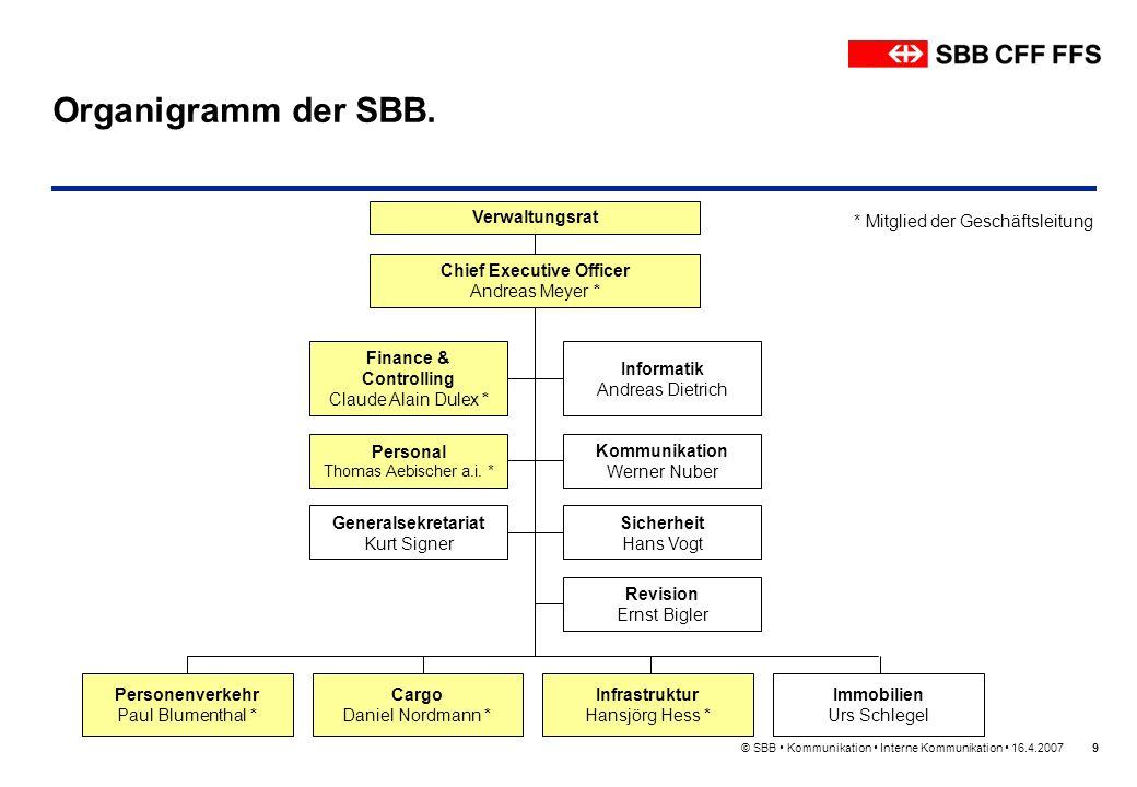Organigramm der SBB. Verwaltungsrat