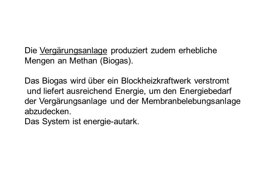 Die Vergärungsanlage produziert zudem erhebliche Mengen an Methan (Biogas).