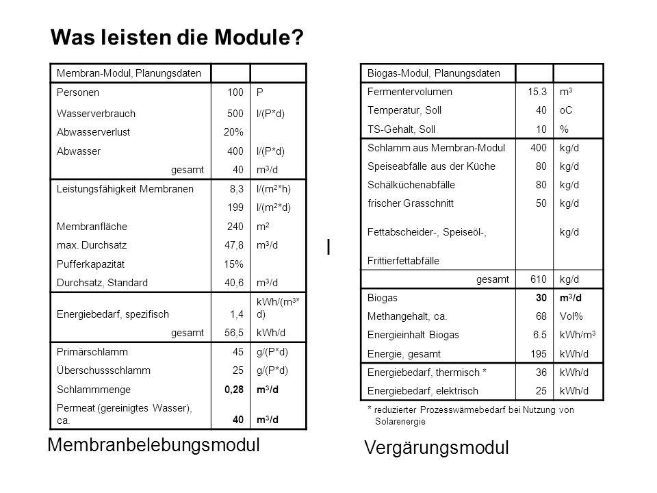 Was leisten die Module l Membranbelebungsmodul Vergärungsmodul