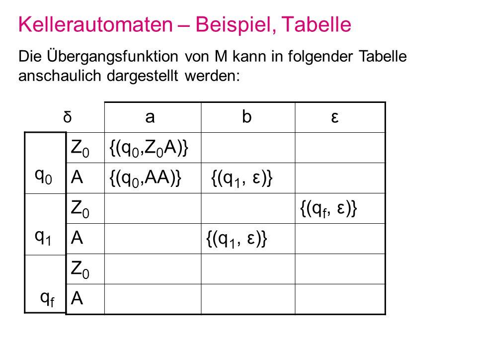 Kellerautomaten – Beispiel, Tabelle