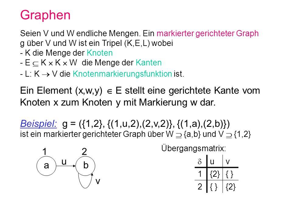 Graphen Seien V und W endliche Mengen. Ein markierter gerichteter Graph g über V und W ist ein Tripel (K,E,L) wobei.