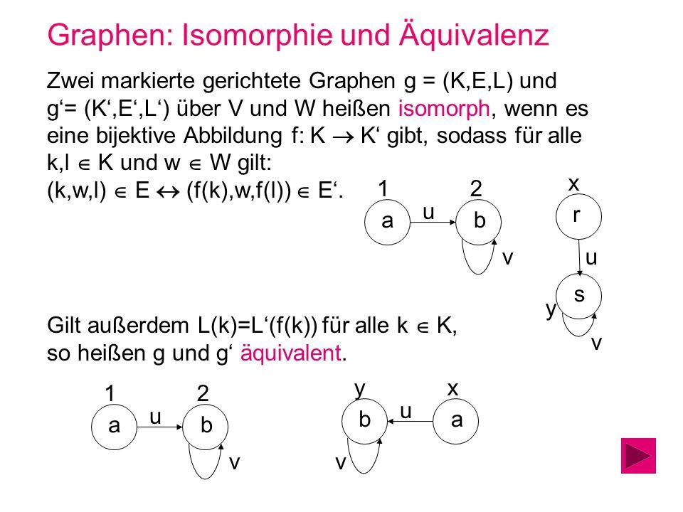 Graphen: Isomorphie und Äquivalenz