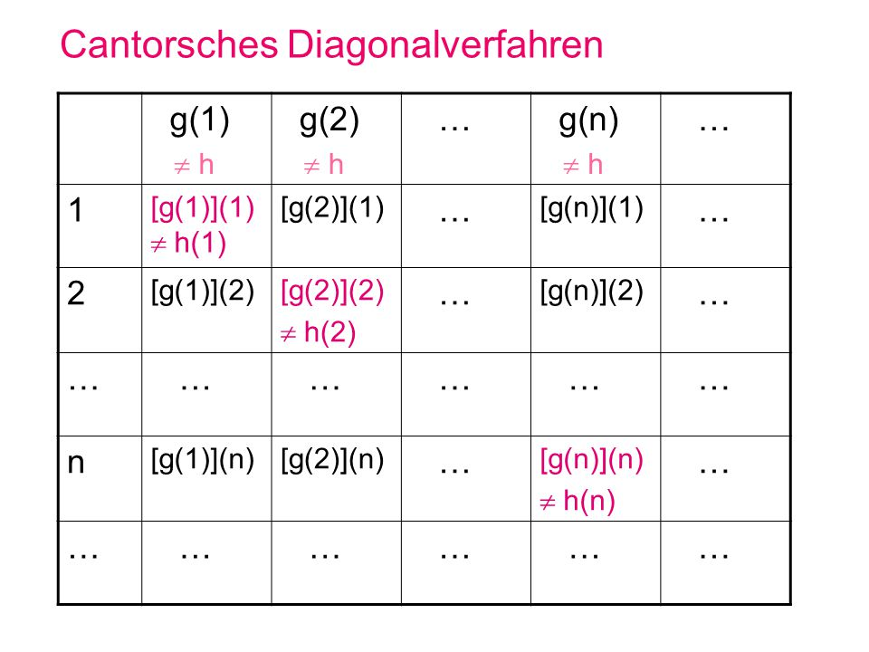 Cantorsches Diagonalverfahren