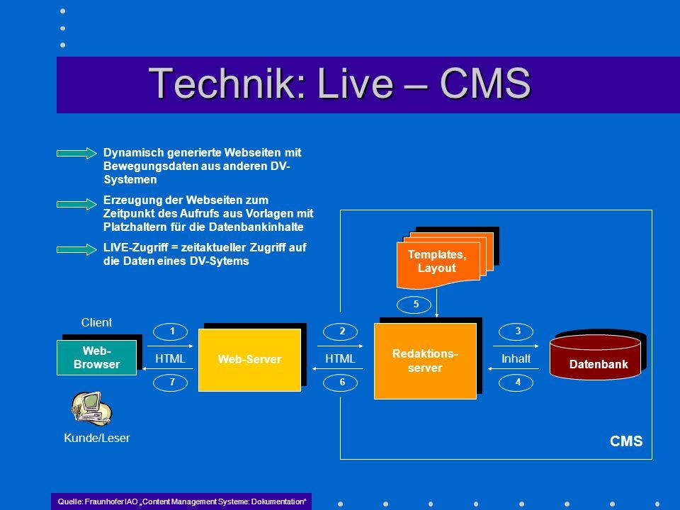 Technik: Live – CMSDynamisch generierte Webseiten mit Bewegungsdaten aus anderen DV-Systemen.