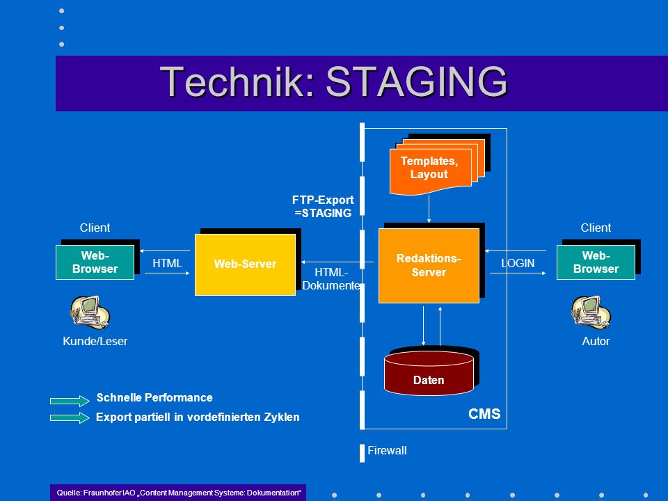 Technik: STAGING CMS Templates, Layout FTP-Export =STAGING Client