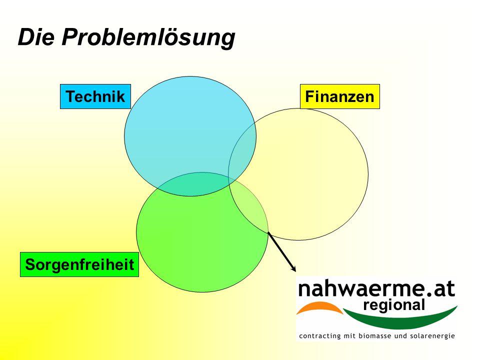 Die Problemlösung Technik Finanzen Sorgenfreiheit koppl regional