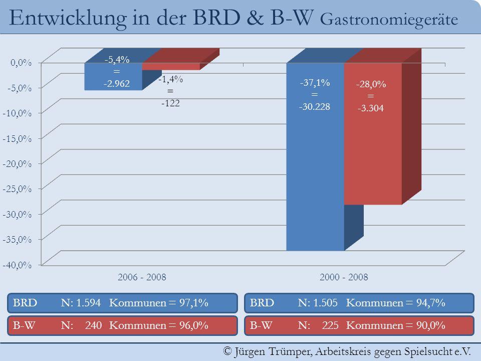 Entwicklung in der BRD & B-W Gastronomiegeräte
