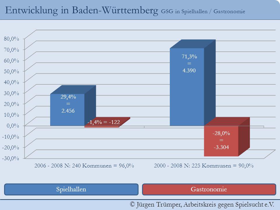 Entwicklung in Baden-Württemberg GSG in Spielhallen / Gastronomie