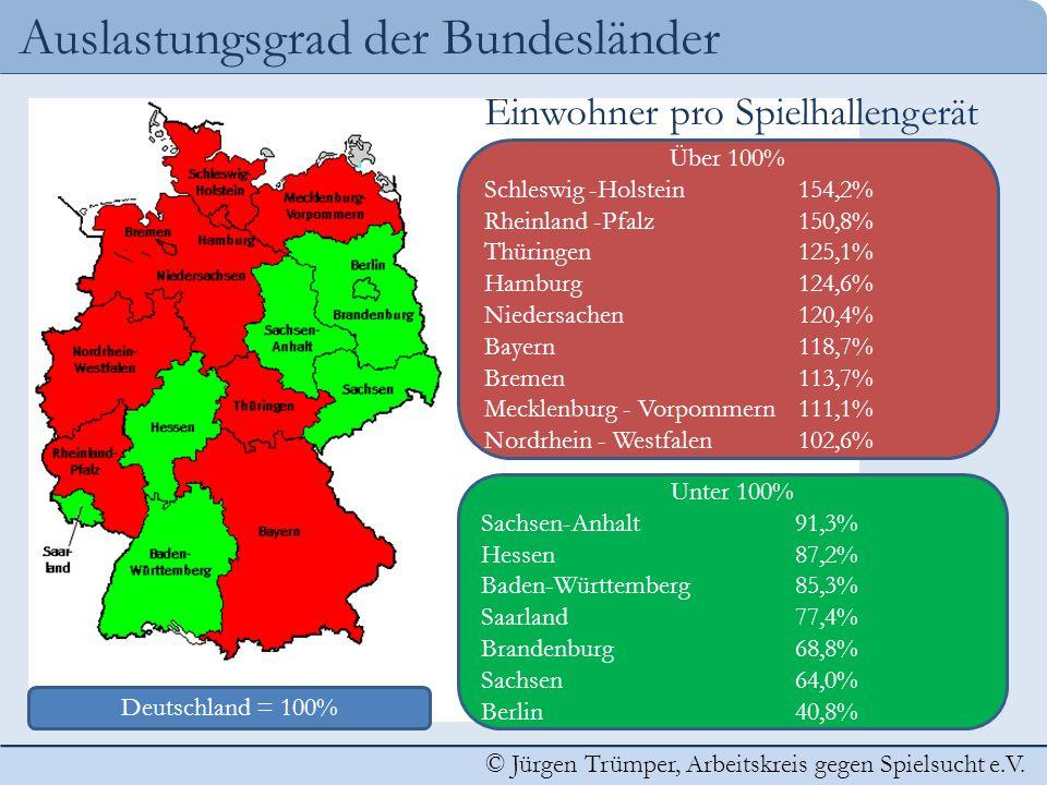 Auslastungsgrad der Bundesländer