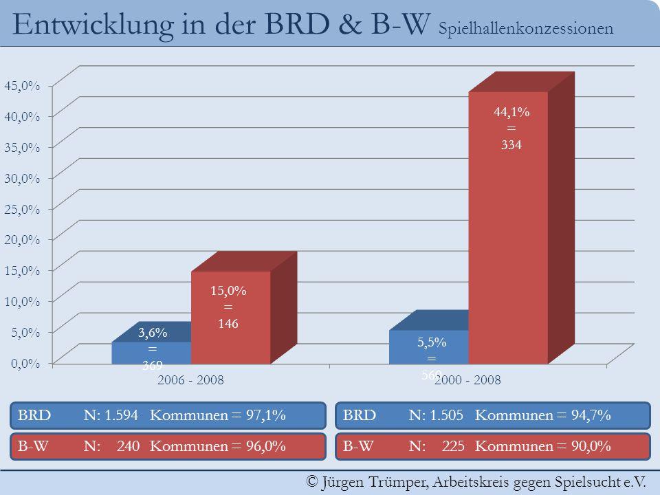 Entwicklung in der BRD & B-W Spielhallenkonzessionen