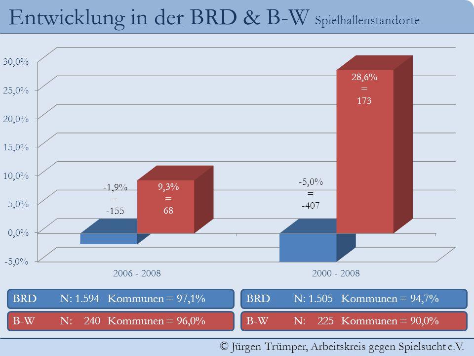 Entwicklung in der BRD & B-W Spielhallenstandorte