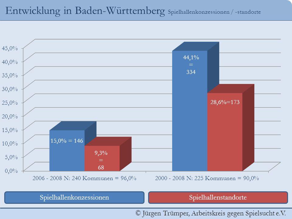 Entwicklung in Baden-Württemberg Spielhallenkonzessionen / -standorte