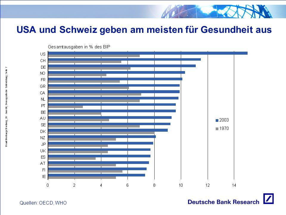 USA und Schweiz geben am meisten für Gesundheit aus