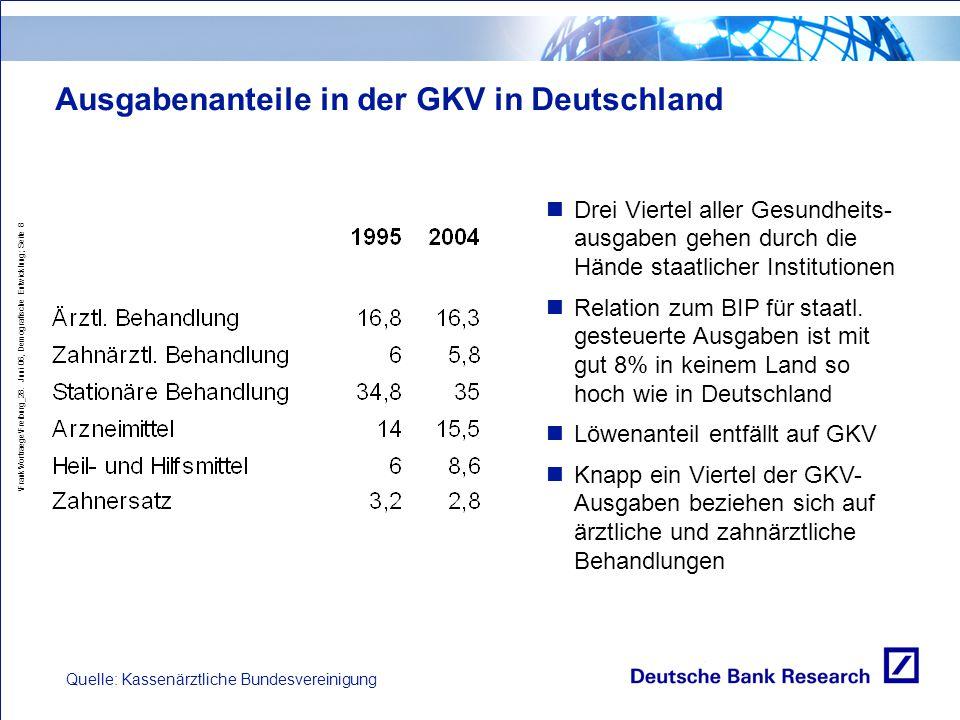 Ausgabenanteile in der GKV in Deutschland
