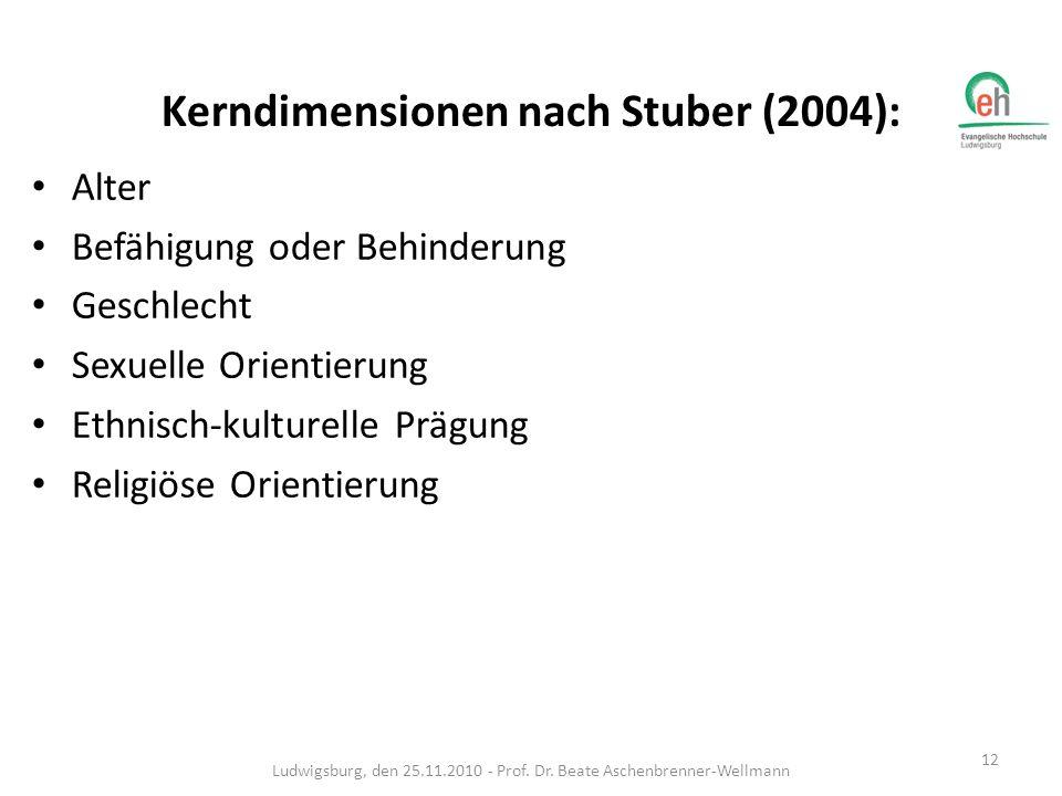 Kerndimensionen nach Stuber (2004):