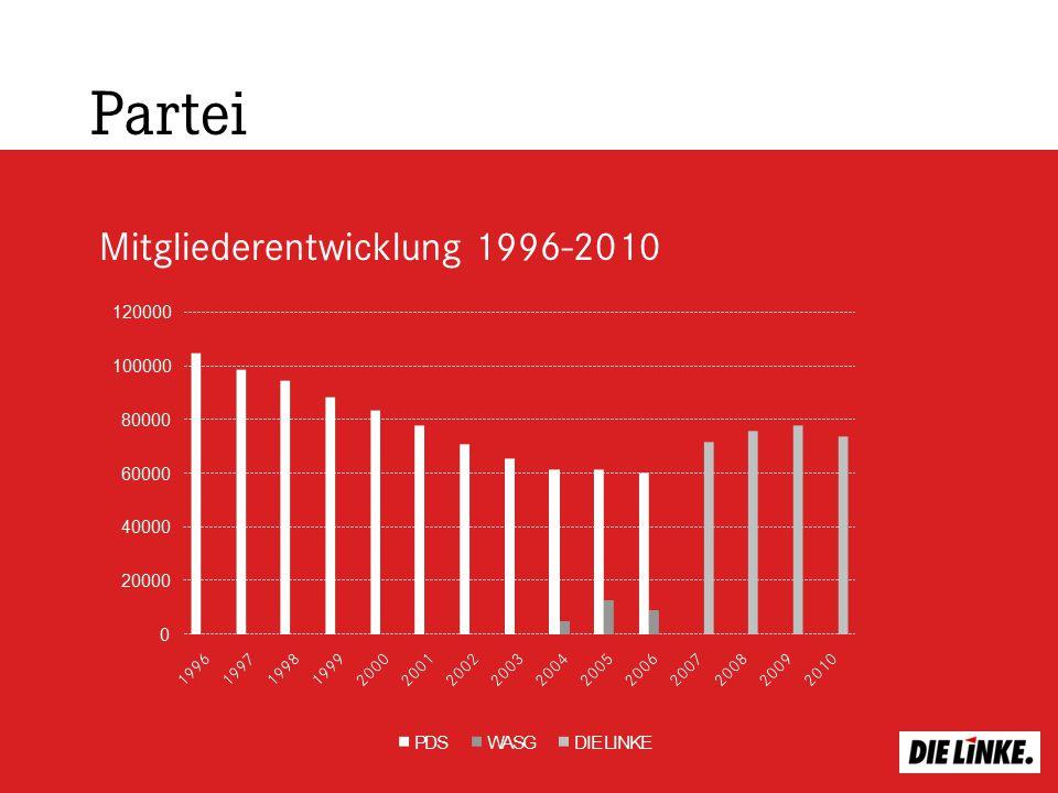 Partei Mitgliederentwicklung 1996-2010
