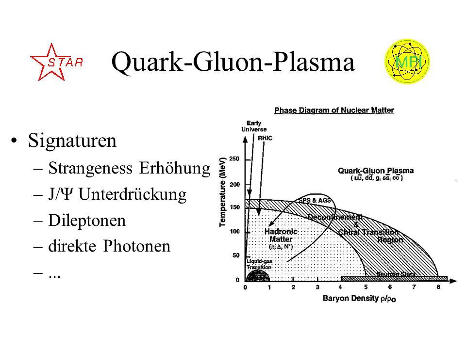 Quark-Gluon-Plasma Signaturen Strangeness Erhöhung J/Ψ Unterdrückung